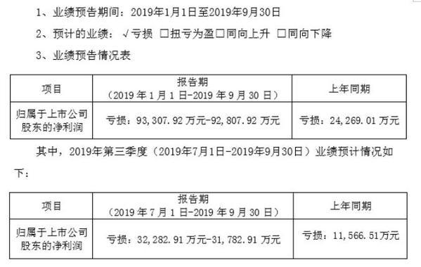 天翔环境2019年前三季度净利亏损9.33亿-9.28亿 毛利率下降