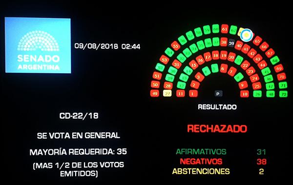 阿根廷参议院否决堕胎合法化法案