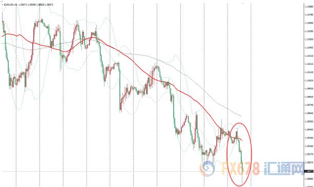 图:欧元兑美圆小时图日内走势