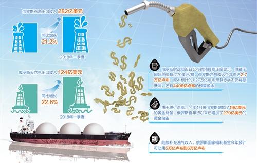 俄油气出口走势乐观缓解财政压力 收入倍增挑战仍存