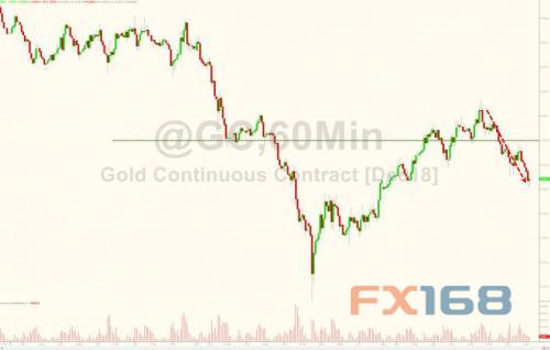 鲍威尔首秀杰克逊霍尔 美元、黄金将迎大行情