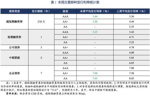 主要券种利率走势周报(2019.2.11~2019.2.15)