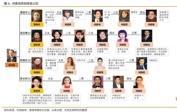 何鴻燊家族財產紛爭再起:4房太太17子女誰能笑到最后