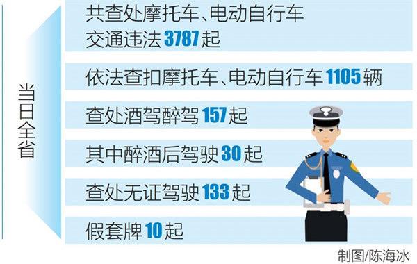 海南省出动警力3100余人次查处酒驾醉驾157起