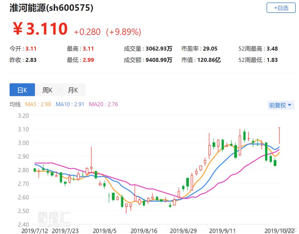 A股异动丨淮河能源涨停 拟吸收合并控股股东淮南矿业