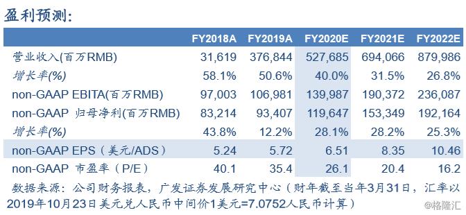 阿里巴巴FY2Q20业绩前瞻:如期收