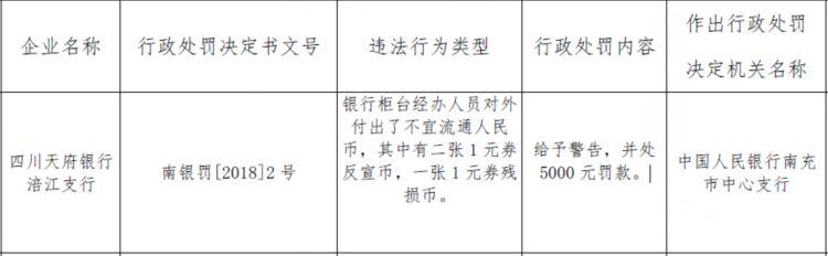 天府银行涪江支行违法付出反宣币 央行警告并罚款