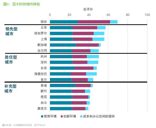 成都写字楼租赁市场活跃度攀升 优质营商环境吸引头部企业进驻蓉城
