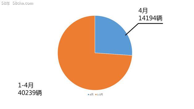 进入高端领域 别克品牌4月销售近10万辆