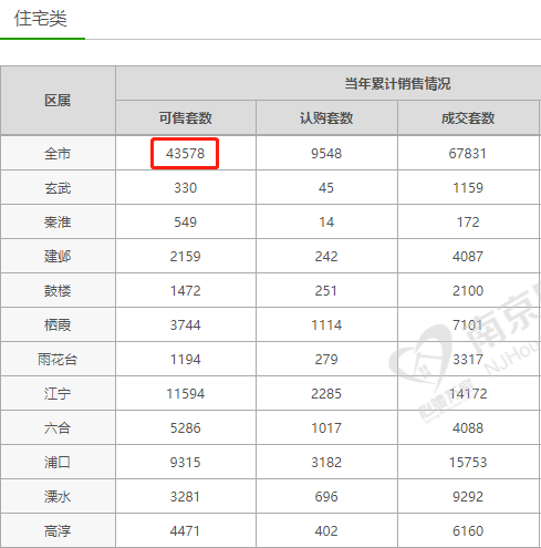南京新房库存4.3万套同比涨23%