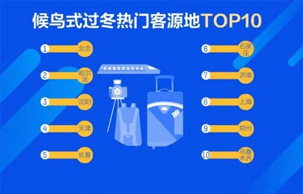 携程大数据:候鸟式过冬热门客源地的乌鲁木齐位列第十