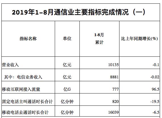 前8月通信业主要经营指标表现平稳 4G用户达12.57亿