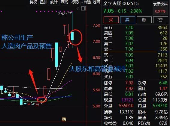 金字火腿蹭热点6天5涨停 大股东