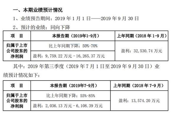 蒙草生态2019年前三季度净利9759万–1.6亿 财务费用增加