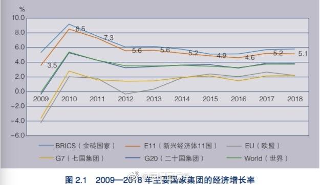 2019年中国gdp增长率_中国历年gdp增长率图