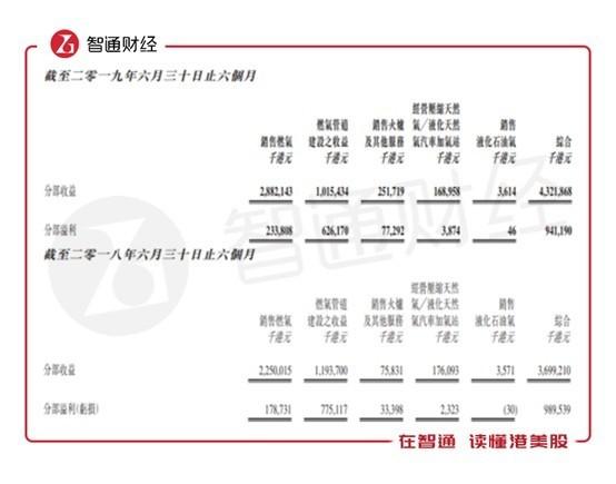 国家油气管网公司挂牌在即 中裕燃气(03633)到访上海石油天然气交易中心