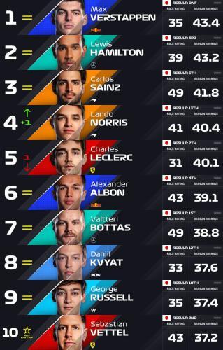 F1最新车手PR势力榜出炉 维斯塔潘力压汉密尔顿居首