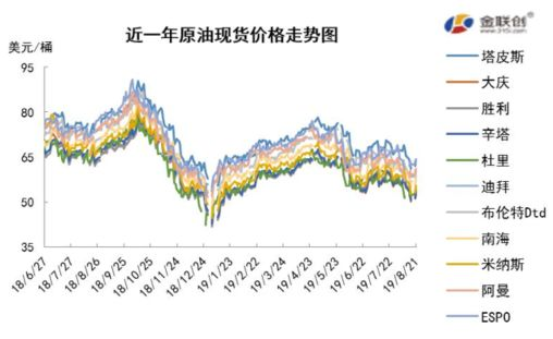 原油市场周报:原油呈现上行走势需求利空限制涨幅