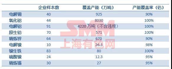 中国基本金属10月产量数据