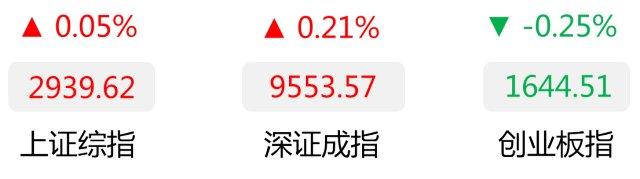 广发基金:沪指终结四连阴 农林牧渔板块表现强势