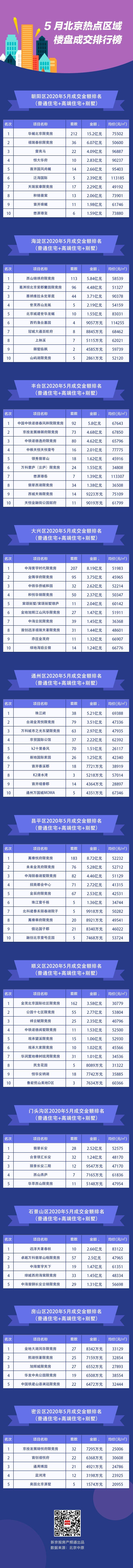 5月北京新建住宅成交破四千套 各区哪些楼盘拔得头筹?图片