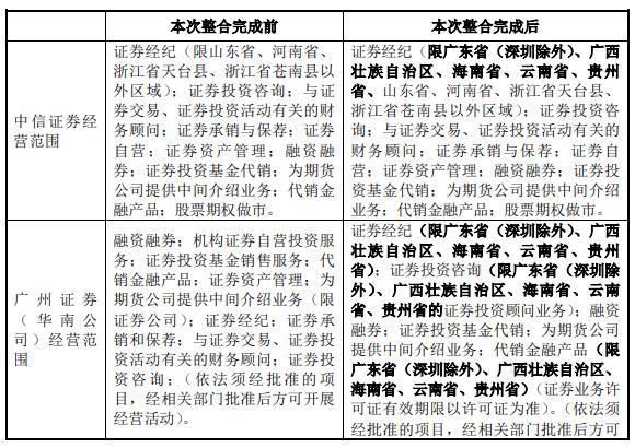 中信证券购广州证券细节:员工全收 变更申请5年过渡