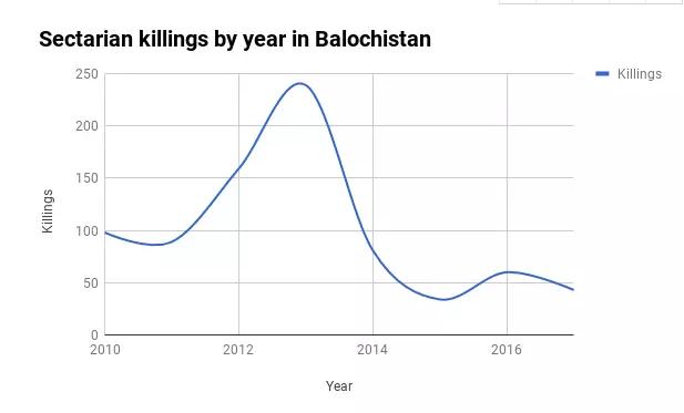 俾路支省近年来教派冲突死亡人数表
