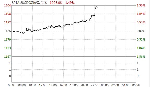 鲍威尔重申进一步加息:美元跳水 非美货币普遍上扬