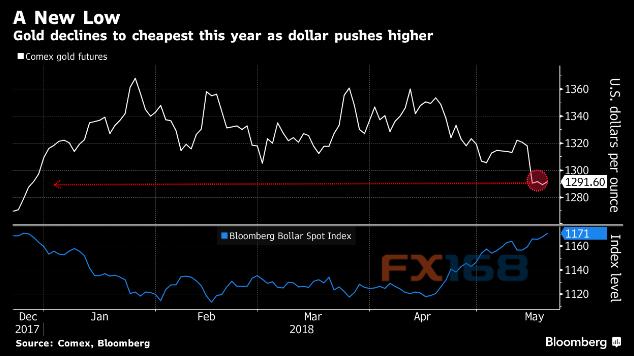强势美元下黄金多头大撤退 但欧洲局势或引爆金价