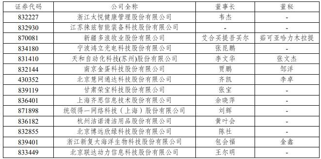 A档案 未按期披露半年报 金蛋科技联达动力鸿立光电等14家新三板公司受处分