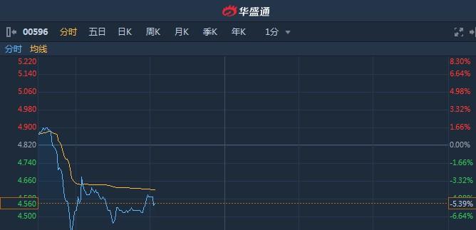 港股异动︱年度股东应占溢利同比增逾1.3倍 浪潮国际(00596)倒跌5.39%
