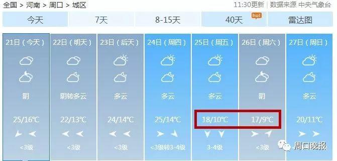 """冷冷冷!降8℃!周口气温再""""跳水""""!新一轮冷空气杀到……"""