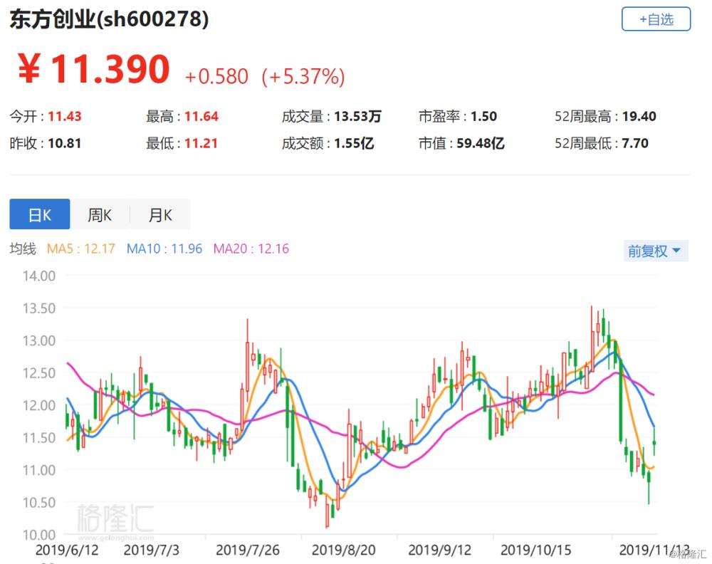 A股异动丨东方创业涨5.37% 重大资产重组方案获上海市国资委批复
