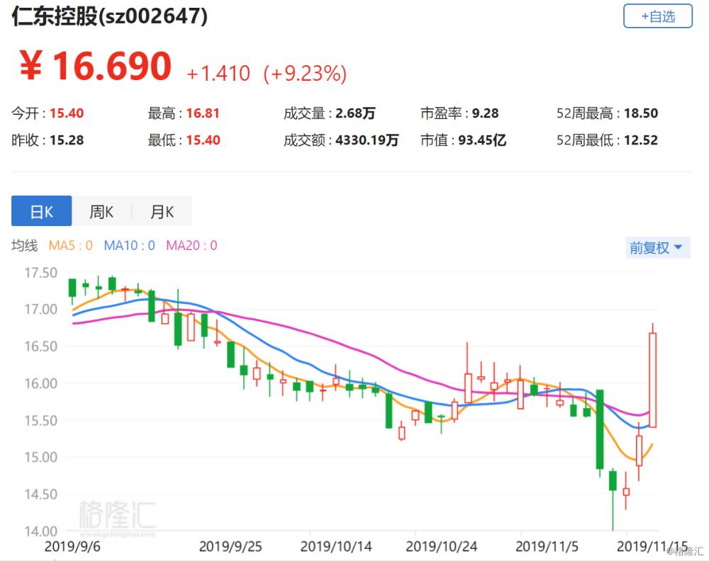 A股异动丨仁东控股逼近涨停 实控人将变更为北京市海淀区国资委