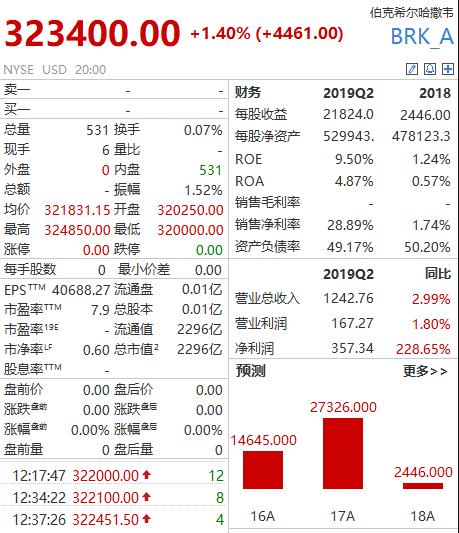 伟德国际官网_伟德国际平台 - 绿景中国融资成本增7成 转型综合运营不顺仍依赖地产