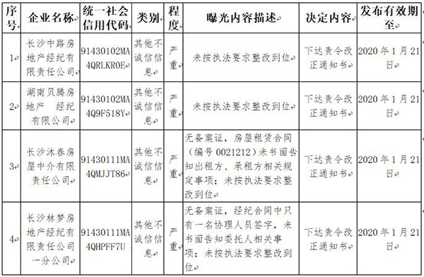 """长沙市住建局曝光一批失信行为 长沙易居等公司""""上榜"""""""