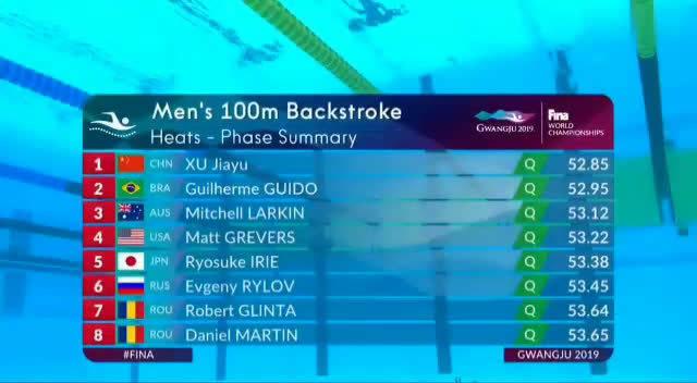 男子100仰泳预赛徐嘉余总成绩第一晋级