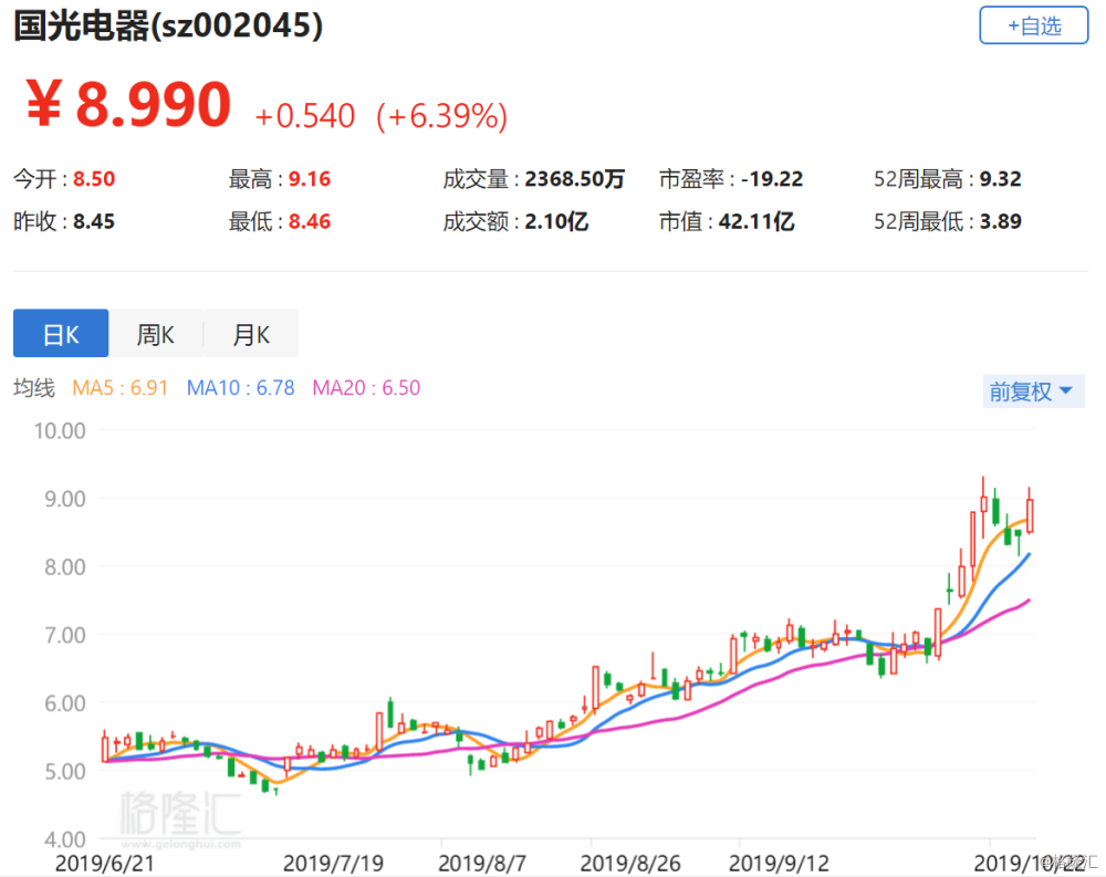 A股异动丨国光电器涨6.39% 拟5000万元至1亿元回购股份