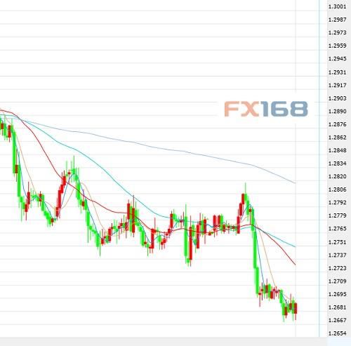 4月10日交易推荐之趋势追踪:美元/加元加元