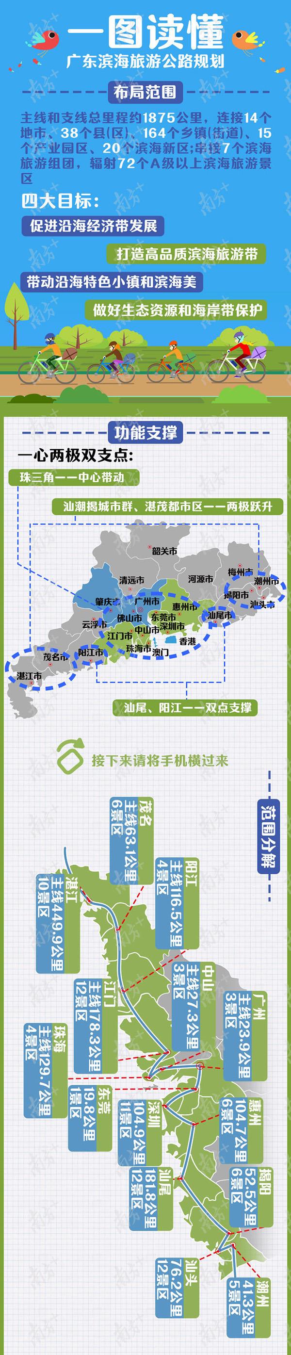 全球最长滨海公路2020年开建:将串联广东14个地市