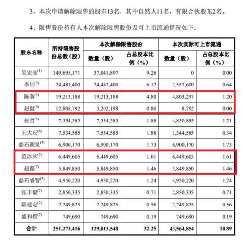 ▲唐德影视股权解禁公告