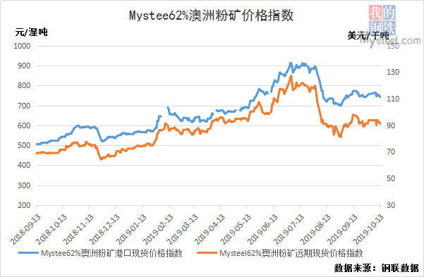 10月14日黑色产业链指数钢坯涨10