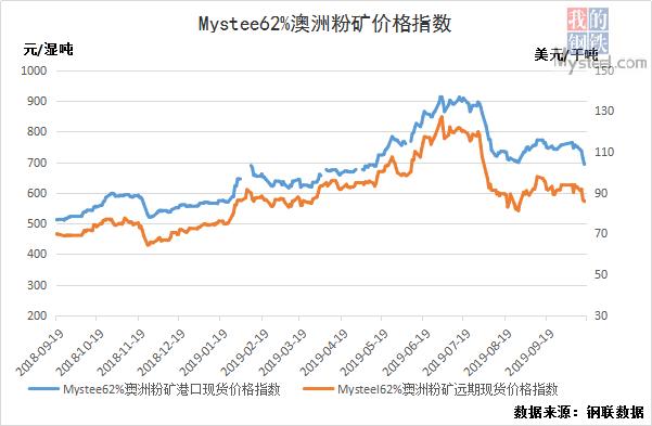 10月18日黑色产业链指数废钢跌13