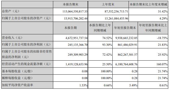 滨江集团:前三季度归母净利润8.61亿元同比增加21.83%