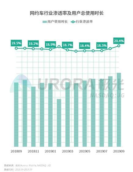 B2C成网约车行业发展主旋律,曹操出行领跑未来