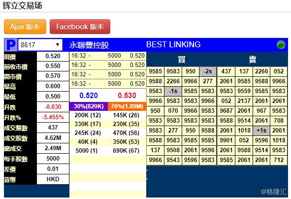 新股暗盘 | 永联丰控股(8617.HK)暗盘段跌5.4%