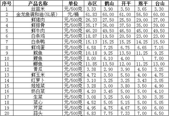 """一周""""菜篮子""""价格动态(9月9日-9月16日):生猪出栏价与猪肉价格持续上升  水果价格涨跌互现"""