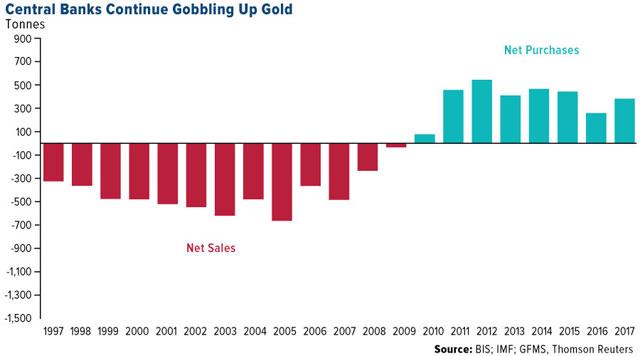 全球黄金都在哪里?看着十大作用最多黄金储备的央行