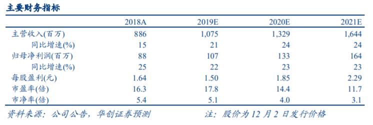 华创证券:新大正聚焦非住宅优质赛道,资本赋能扬帆起航