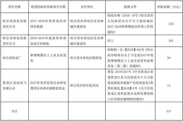 *ST华源下属电厂及控股公司近期收到政府补助约517万元